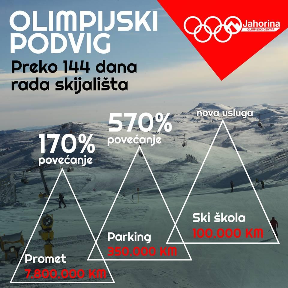 Zvanično zatvorena ski sezona 2018/19
